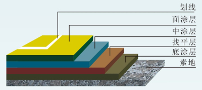 硬地丙烯酸施工视图