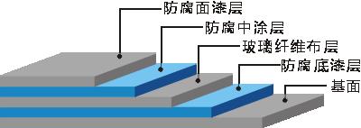 防腐地坪施工视图
