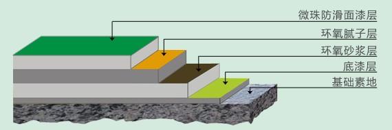 防滑耐磨地坪施工