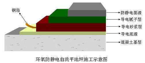 防静电自流平地坪施工视图