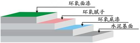 环氧薄涂地坪施工视图