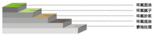 环氧砂浆自流平地坪施工视图