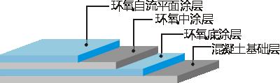 环氧砂浆自流平地坪施工