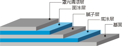聚氨酯地坪施工视图