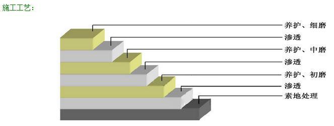 密封固化剂施工视图