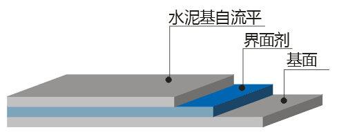 水泥自流平施工视图