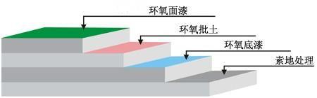 水性环氧地坪施工